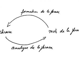 Le graphe: un jardin aux sentiers qui bifurquent – Troisième partie
